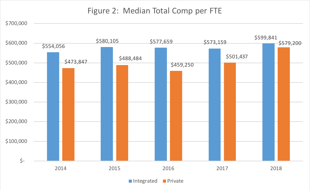 Why is Cardiology Compensation still on the Rise? - MedAxiom